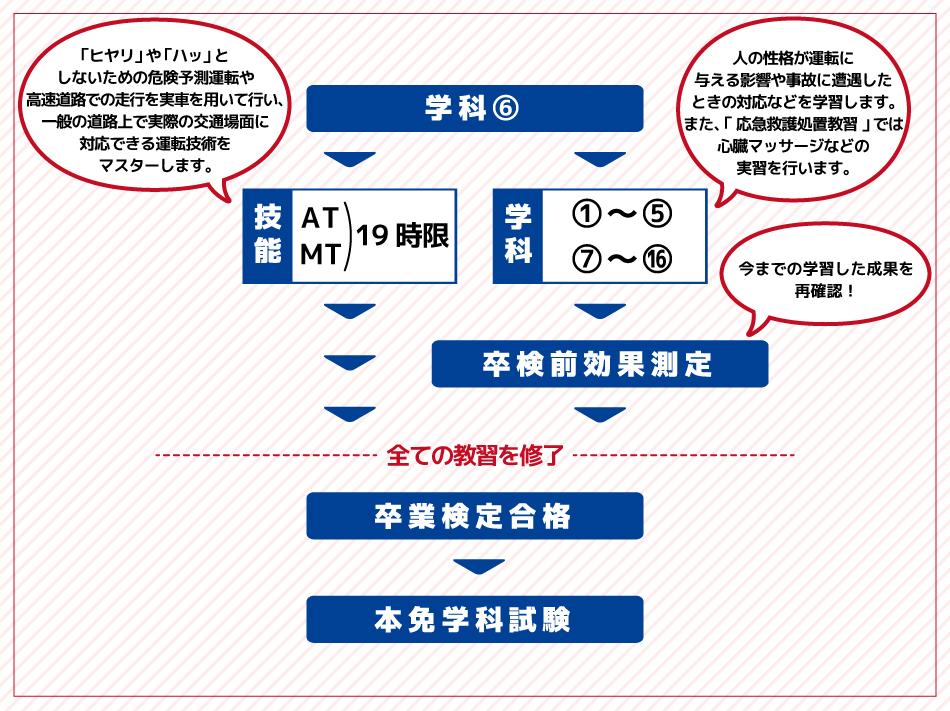 「第2段階」の教習カリキュラム